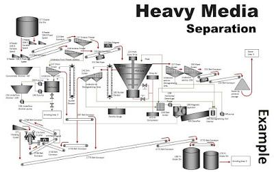 Dense media - heavy media separation