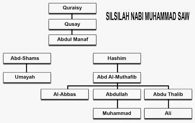 Sekilas tentang Muhammad kecil dan pernikahannya
