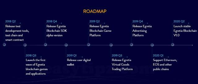 Egretia's Roadmap
