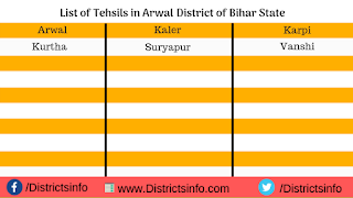 Tehsils in Arwal District of Bihar State