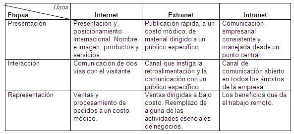 Dibujos De Internet Intranet Y Extranet: NTICX: Internet,Intranet Y Extranet