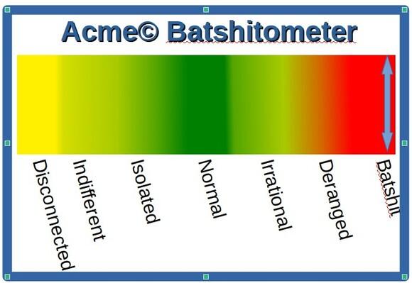 Batshitometer
