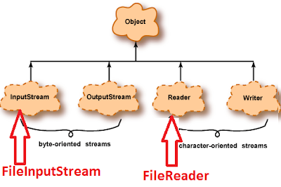 7 Examples to Read File into byte array in Java