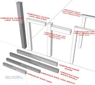 Jenis-jenis sambungan kayu dan fungsinya - aplikasi