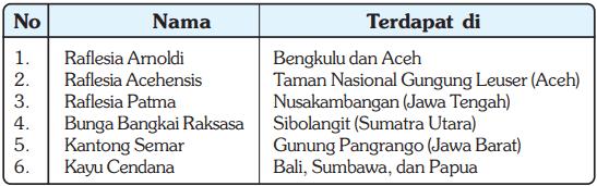 Tabel Flora yang Dilindungi di Indonesia