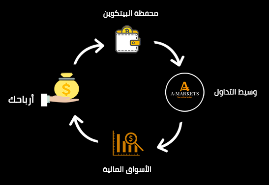 تداول العملات الرقمية مع AMarkets