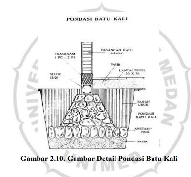 Gambar Detail Pondasi Batu Kali