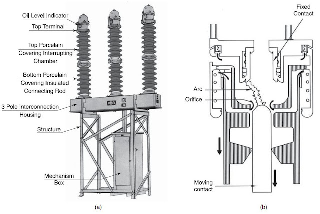 Minimum Oil Circuit Breakers (MOCB)-Contruction,Working