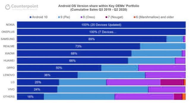 Nokia Leading Smartphone Brand Software Updates