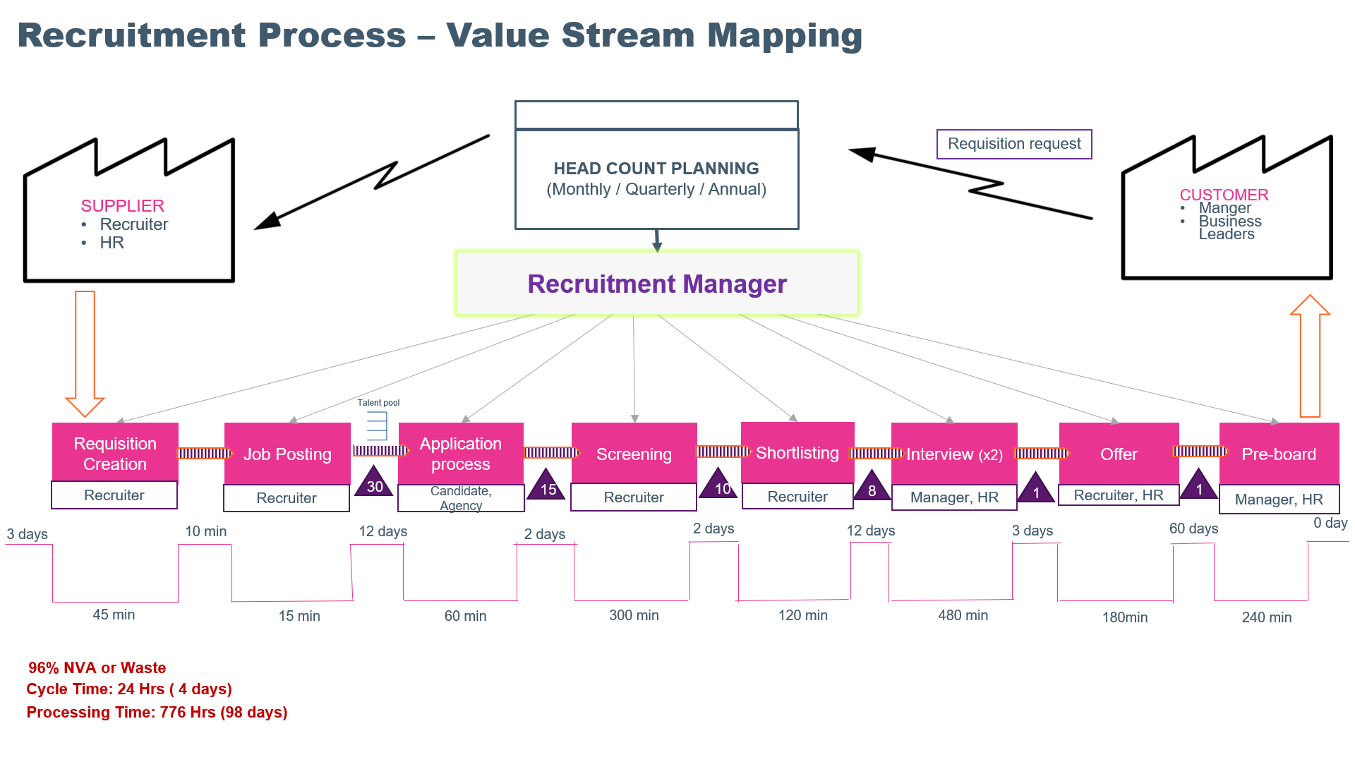 Recruitment process value stream mapping