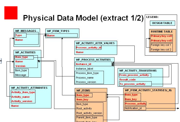 Oracle workflow Tables data model
