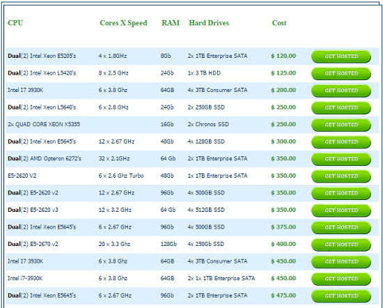 HostWinds Pricing, Pricing of Dedicated Hosting