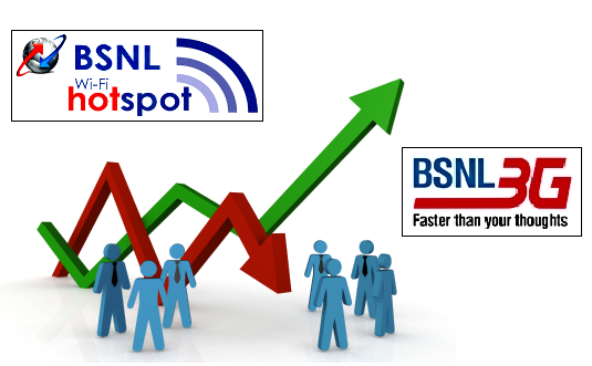Total Revenue of BSNL Kerala Circle increased by 3.64% in 2015, More than 55% of Total Revenue came from Mobile Services