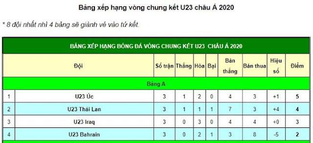 Video U23 Australia 1-1 U23 Bahrain: Tuyệt phẩm đá phạt, xuất sắc ngôi đầu 2
