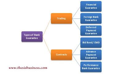 types of bank guarantee
