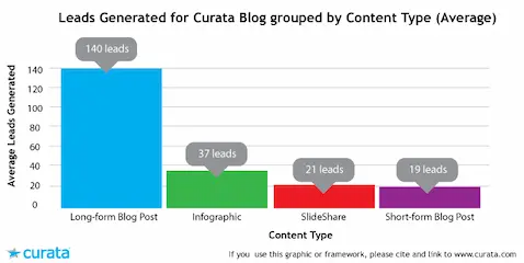 Long-form content can generate 7x more leads than short piece