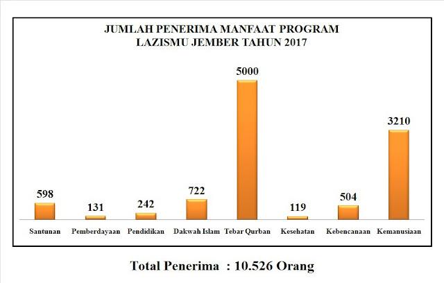 Jumlah Penerima Manfaat Lazismu Jember selama Tahun 2017