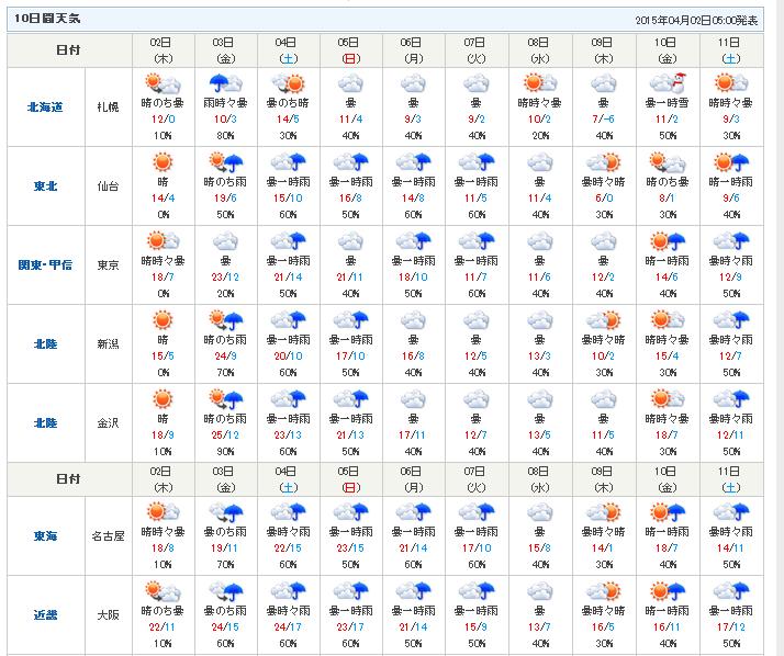 日本名古屋天氣預測|天氣- 日本名古屋天氣預測|天氣 - 快熱資訊 - 走進時代