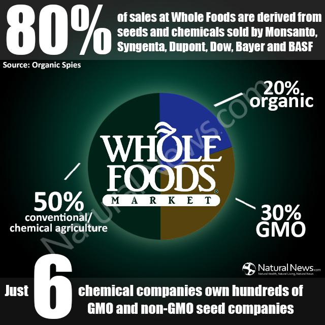 Whole-Foods-GMO
