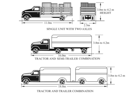 Dimensions and Weight of Road Vehicles - Geometric Design of Highways