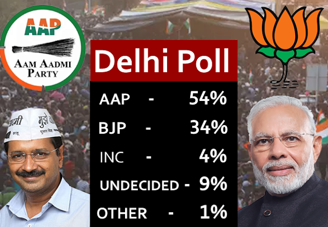 Narendra Modi, Delhi assembly elections 2020, Delhi assembly elections, Arvind Kejriwal, AAP