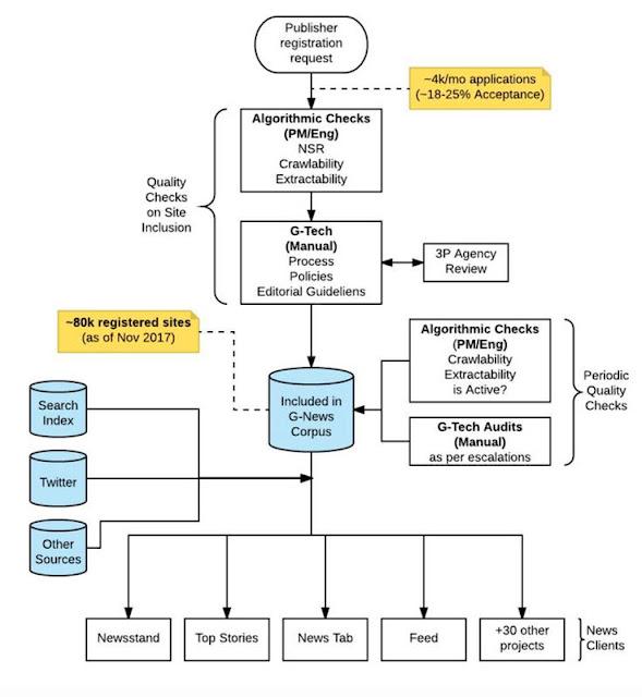 Gráfico do ecossistema de notícias de um e-mail interno do Google publicado pelo  Project Veritas