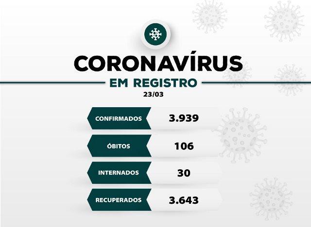 Registro-SP confirma quatro novos óbitos e soma 106 mortes por Coronavirus - Covid-19