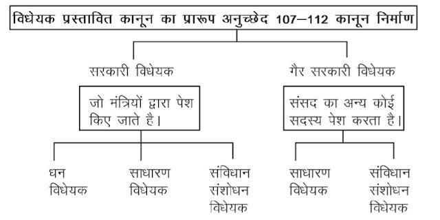 Chapter= 5 ((विधायिका)) Legislature 11th Class Poltical Science Hindi medium Notes first book