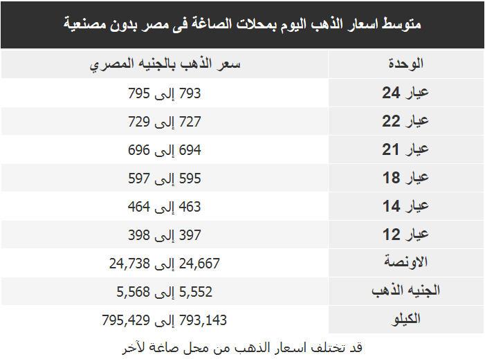 اسعار الذهب اليوم فى مصر Gold الجمعة 13 مارس 2020