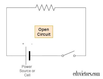 Class 10 Physics - Electricity - Open Circuit vs Closed Circuit vs Short Circuit (#cbseClass10Physics)(#Class10Physics)(#eduvictors)