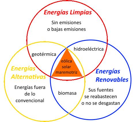 Energia de la biomasa yahoo dating 5