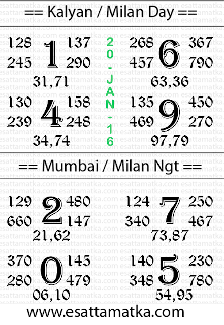 Today DPBOSS Matka Free Kalyan Tips Chart (20-Jan-2016)