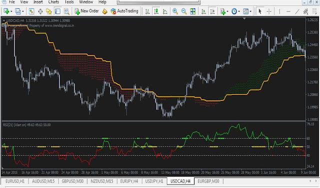 Download free indicator Ichimoku dan RSi TC new