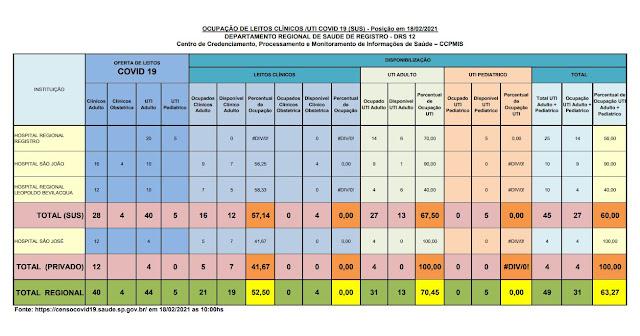 Taxa de ocupação dos leitos de UTI adulto ,67,50% para o SUS e 100% para o particular,  apenas 13 leitos vagos para o Vale do Ribeira  (18/02)