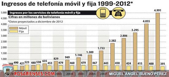 Ingresos de empresas de telefonía móvil crecieron 1.186% en 14 años | Rosarienses, Villa del Rosario