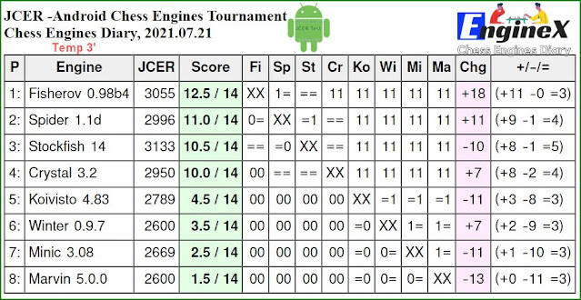 JCER chess engines for Android - Page 4 2021.07.21.AndroidChessEngines%2BTourn