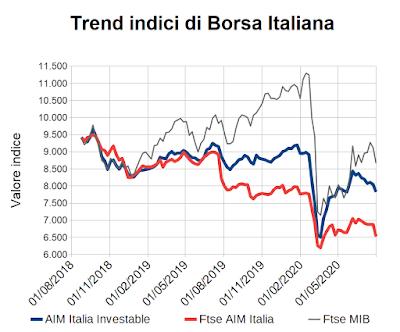 Trend indici di Borsa Italiana al 31 luglio 2020