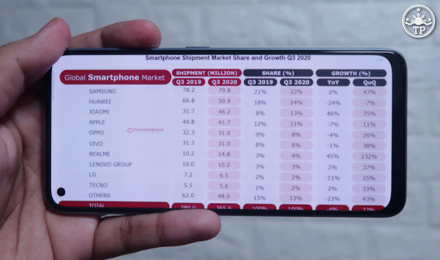 Top 10 Smartphone Brands Q3 2020