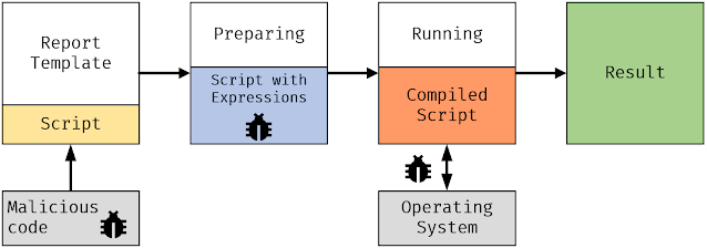 It becomes possible to inject malicious code into script and report expressions.