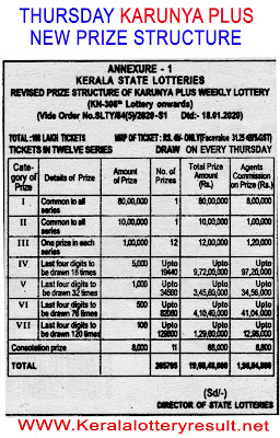 karunya plus Prize Structute 2020, Which lottery is best in Kerala, prize structure of all Kerala State Lotteries, Kerala lottery results