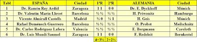 Clasificacion Match España - Alemania, 1933