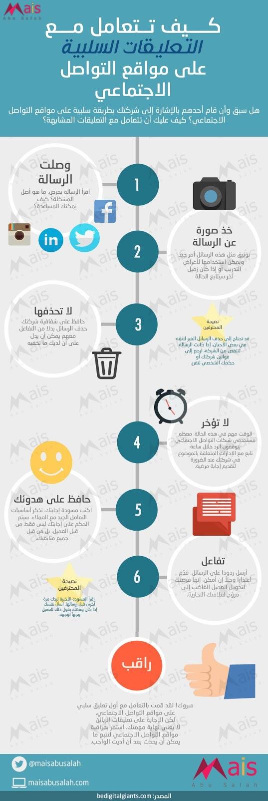 كيف تتعامل مع التعليقات السلبية على منصات التواصل الاجتماعي #انفوجرافيك