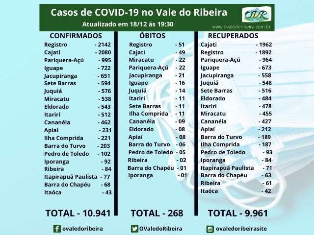 Vale do Ribeira soma 10.941 casos positivos, 9.961 recuperados e 268 mortes do Coronavírus - Covid-19