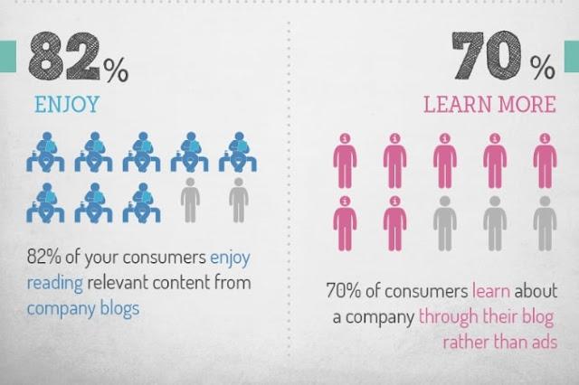 70-persen-pembaca-mengenal-produk-dari-sebuah-perusahaan-melalui-blog-bukan-iklan