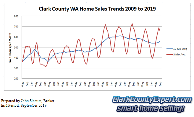 Clark County Home Sales September 2019- Units Sold