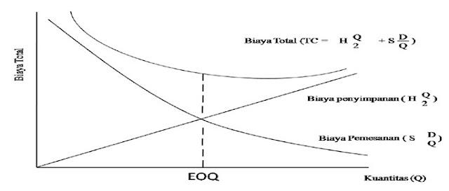 Biaya total sebagai fungsi kuantitas pesanan