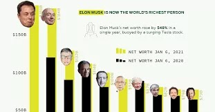 World Richest List 2021: Jeff Bezos became the world Richest Person for the Fourth Consecutive Time