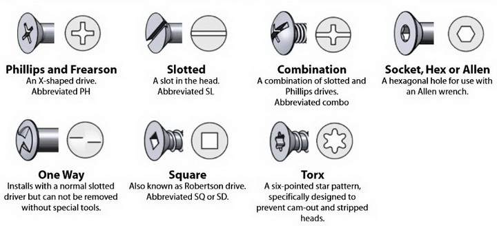 Types of fastner , bolts , nut and washer - MechanicsTips