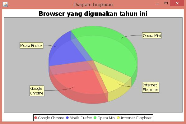 Output program membuat pie chart di java netbeans