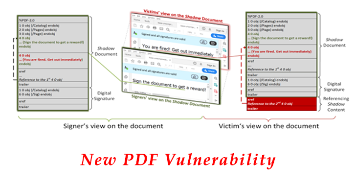 New PDF Vulnerability Let Attackers Bypass the Signature Validation in PDF and Replace Content